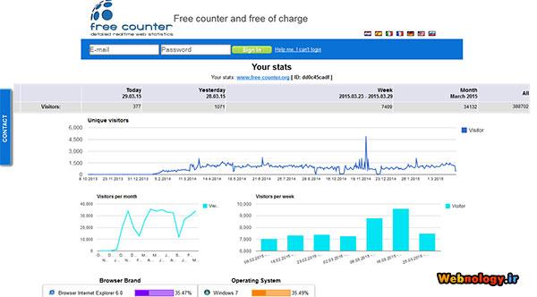 آمار سایت با free-counter.org
