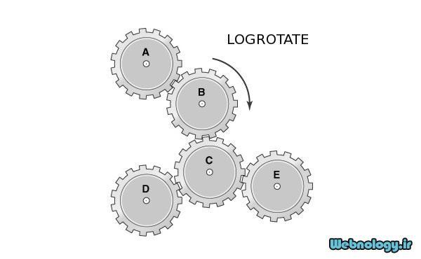 طریقه عمل و تنظیمات Logrotate در سرور لینوکس