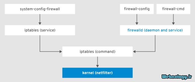 مقدمه ای راجع به فایروال لینوکس firewalld