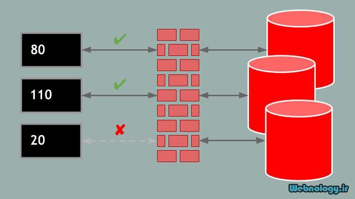 بررسی فایروال CentOS از نظر باز یا بسته بودن دسترسی ها