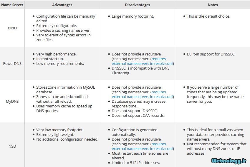 جدول مقایسه DNS Service ها