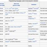 زبان برنامه نویسی معروفترین سایت های دنیا