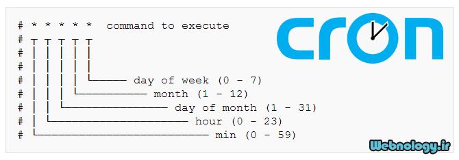 کار با اجرای خودکار دستورات Cron در لینوکس